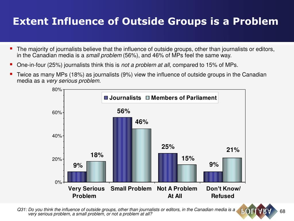 Extent Influence of Outside Groups is a Problem