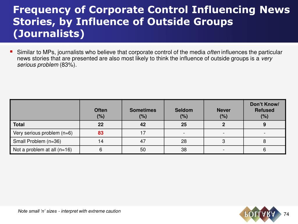 Frequency of Corporate Control Influencing News Stories, by Influence of Outside Groups (Journalists)