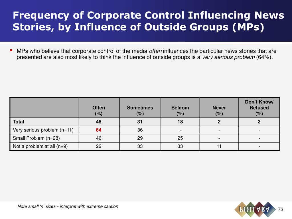 Frequency of Corporate Control Influencing News Stories, by Influence of Outside Groups (MPs)