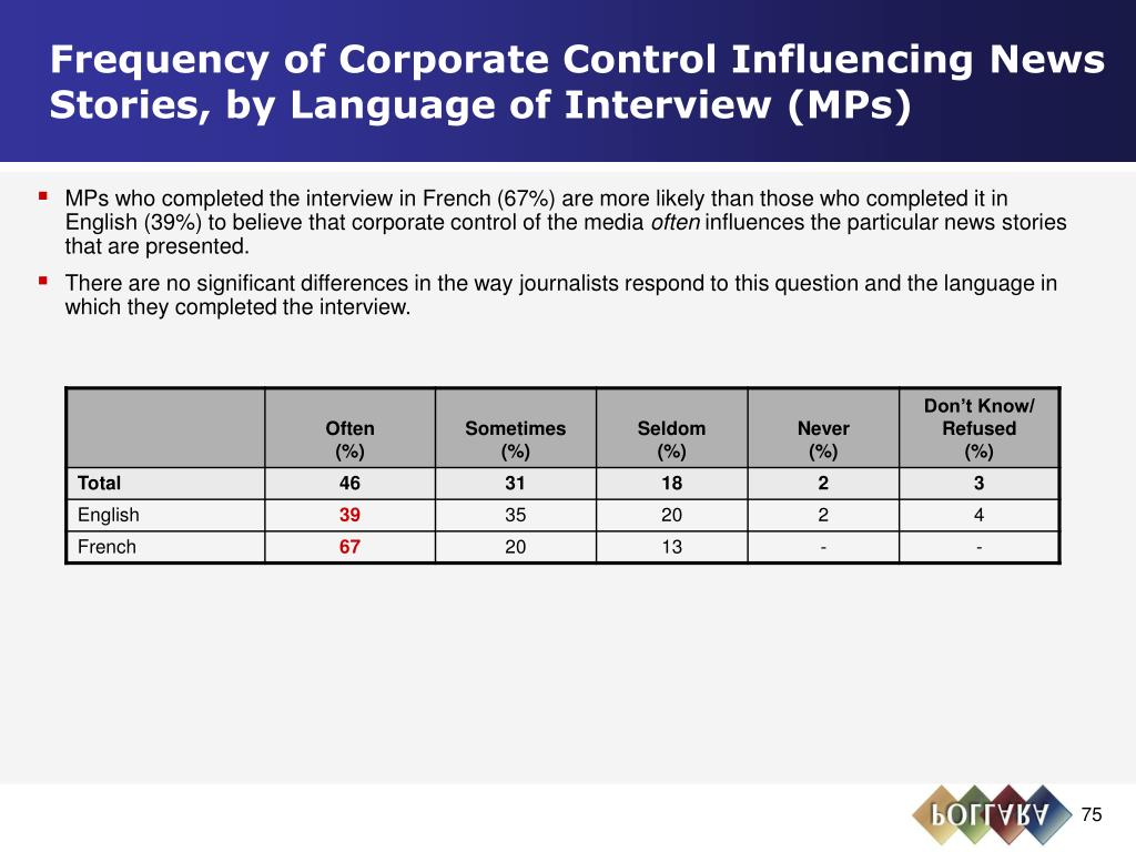Frequency of Corporate Control Influencing News Stories, by Language of Interview (MPs)
