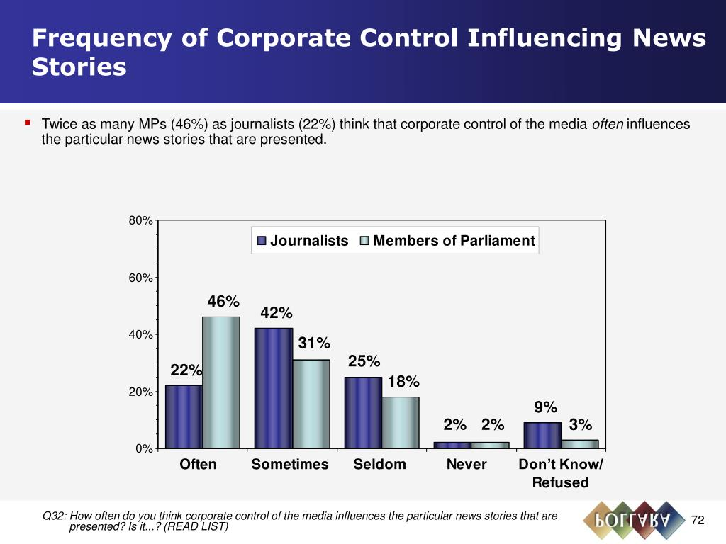 Frequency of Corporate Control Influencing News Stories