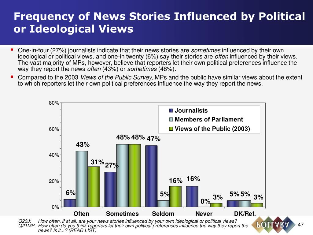 Frequency of News Stories Influenced by Political or Ideological Views