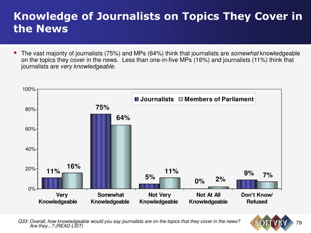 Knowledge of Journalists on Topics They Cover in the News