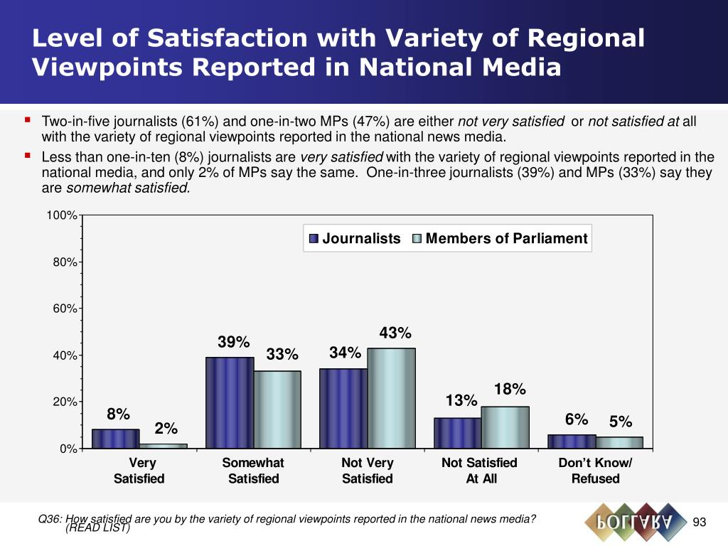 Level of Satisfaction with Variety of Regional Viewpoints Reported in National Media