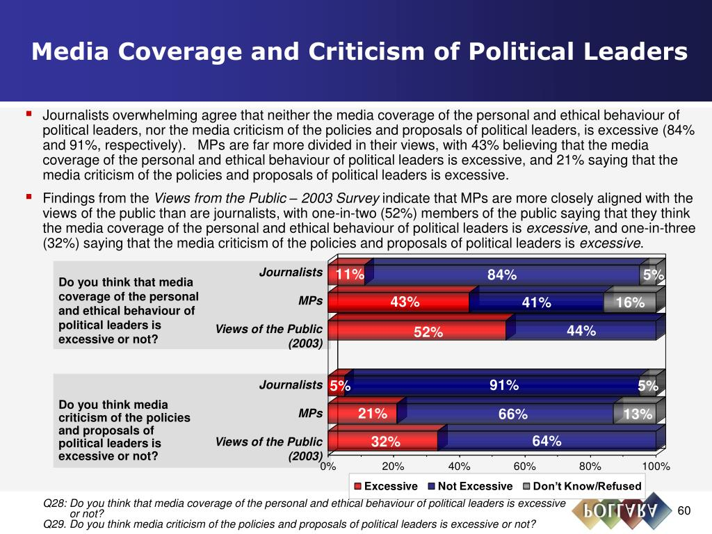 Media Coverage and Criticism of Political Leaders