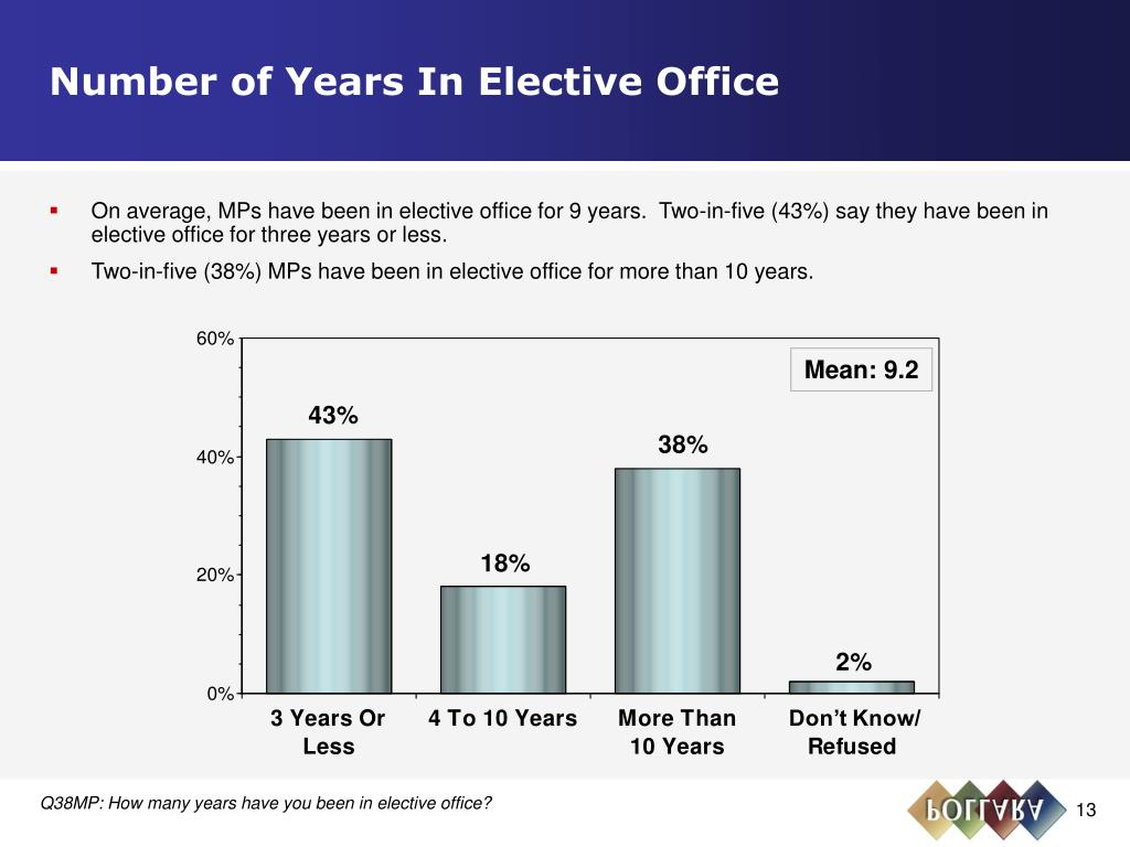 Number of Years In Elective Office