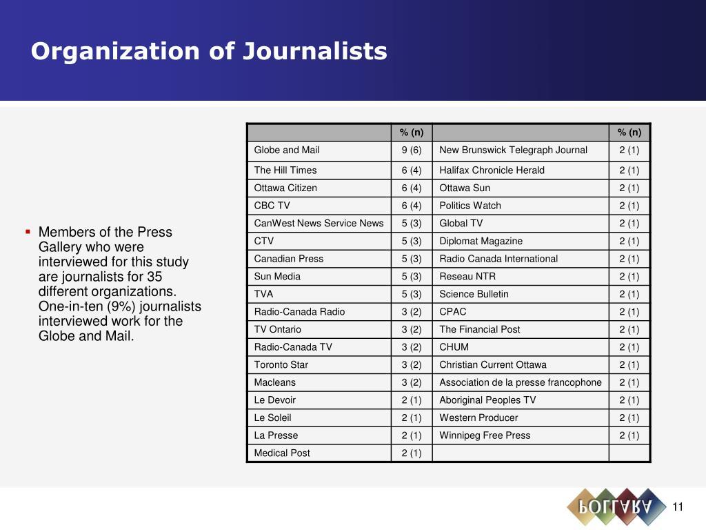 Organization of Journalists