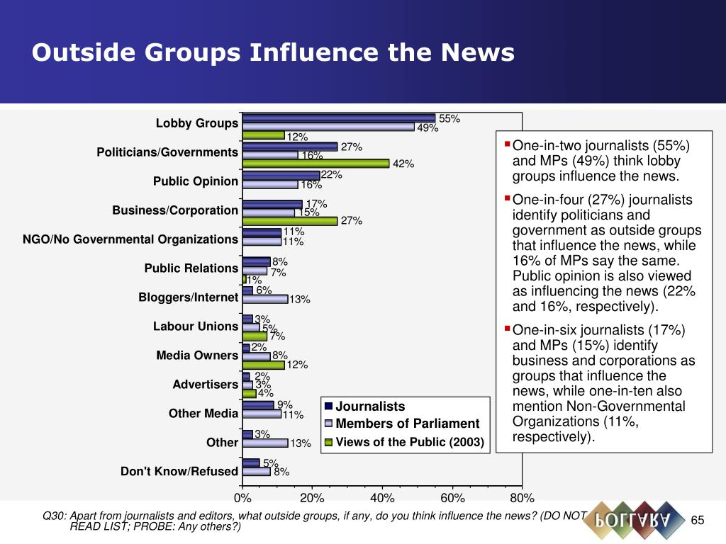 Outside Groups Influence the News