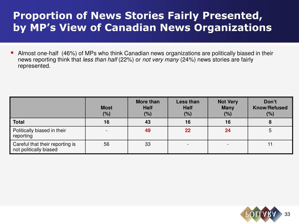 Proportion of News Stories Fairly Presented,