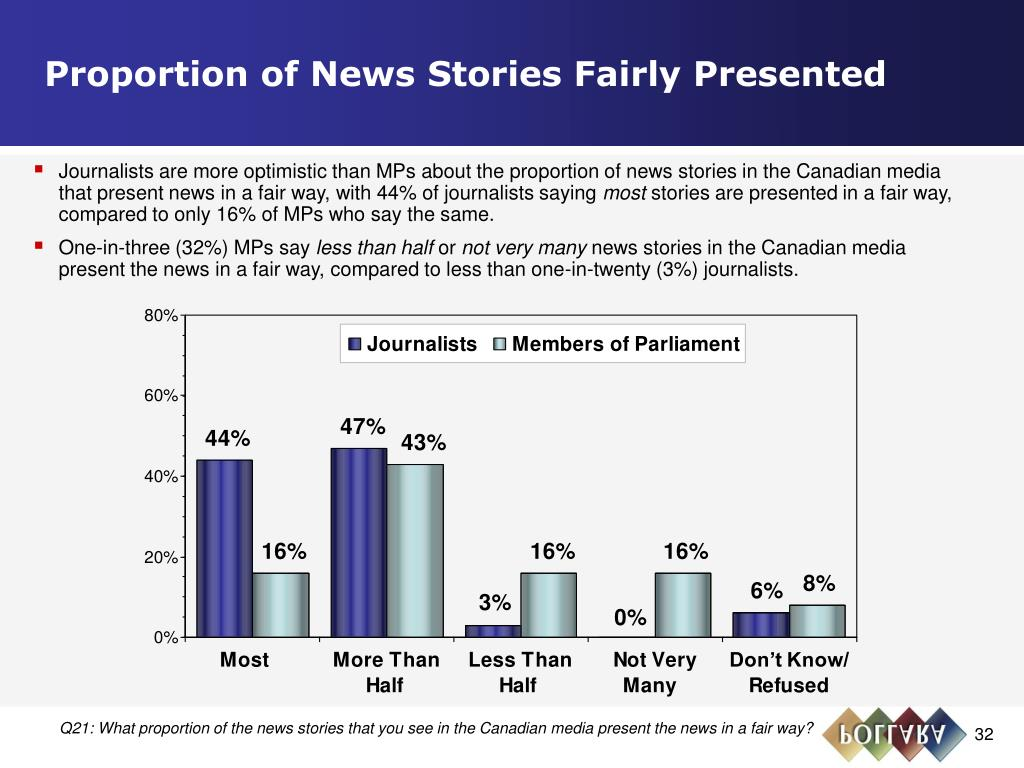 Proportion of News Stories Fairly Presented