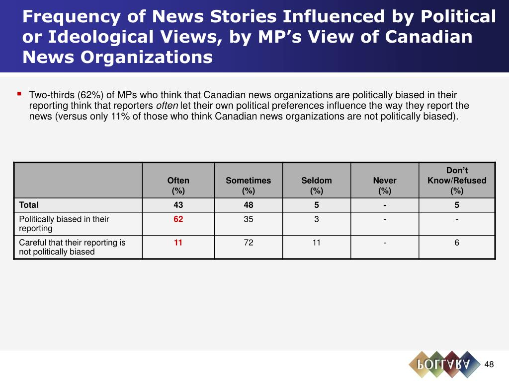 Frequency of News Stories Influenced by Political or Ideological Views, by MP's View of Canadian News Organizations