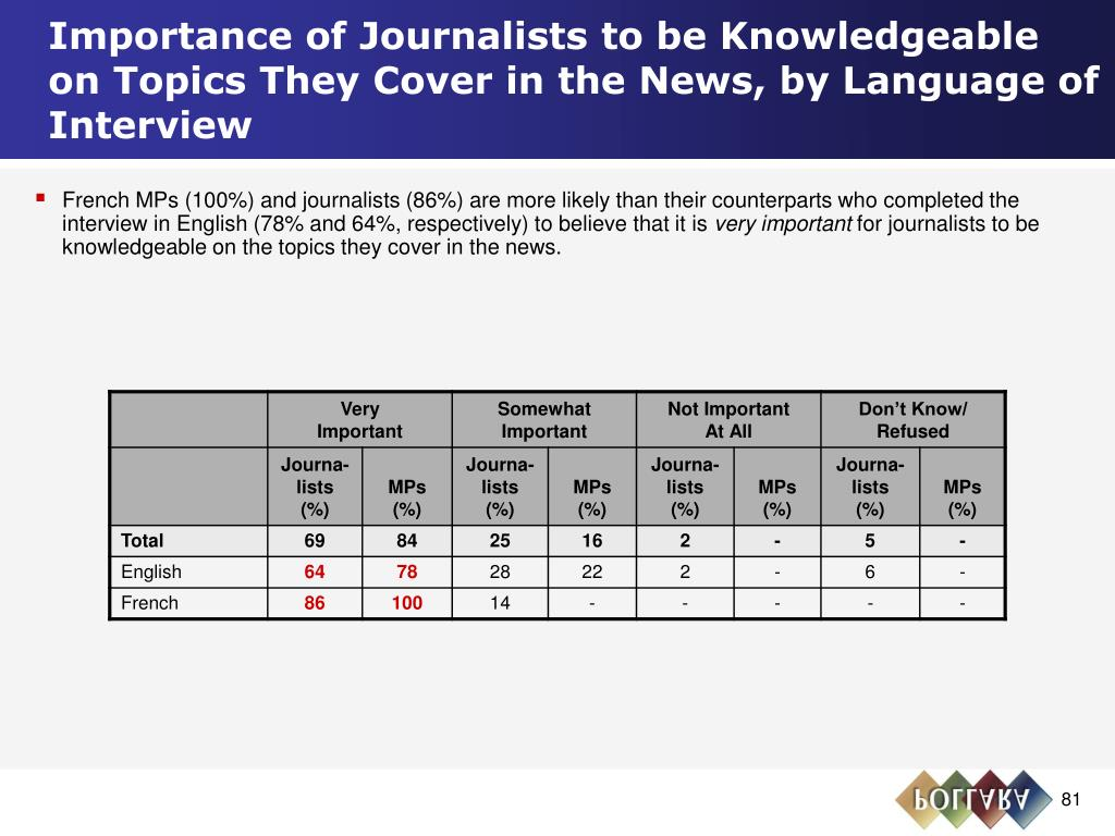 Importance of Journalists to be Knowledgeable on Topics They Cover in the News, by Language of Interview