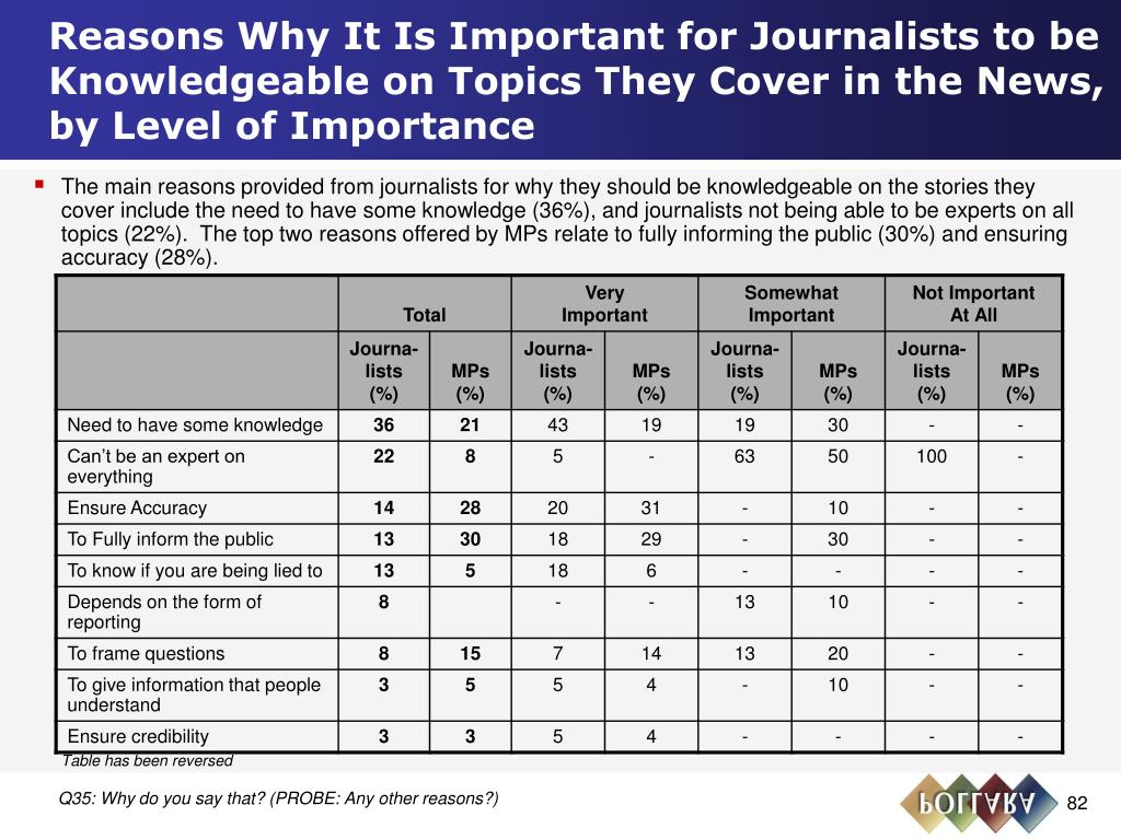 Reasons Why It Is Important for Journalists to be Knowledgeable on Topics They Cover in the News, by Level of Importance