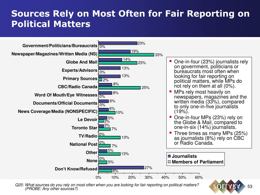 Sources Rely on Most Often for Fair Reporting on Political Matters