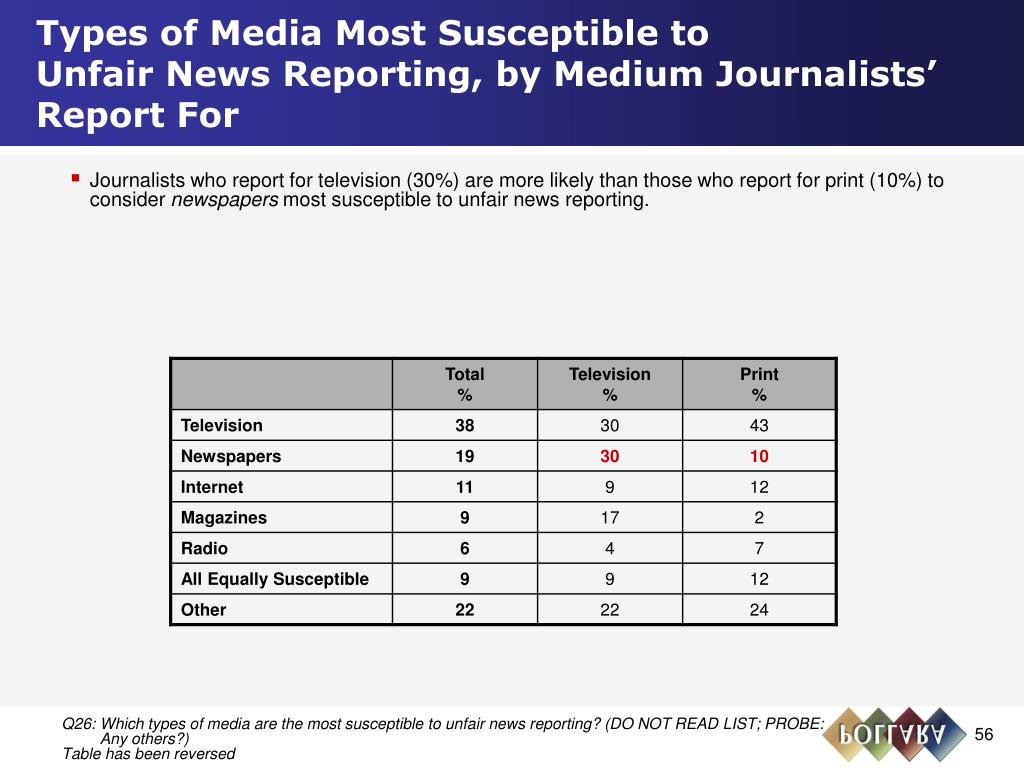 Types of Media Most Susceptible to