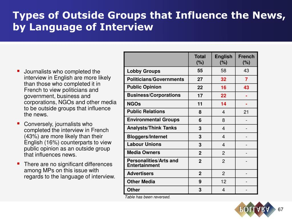 Types of Outside Groups that Influence the News,                                      by Language of Interview