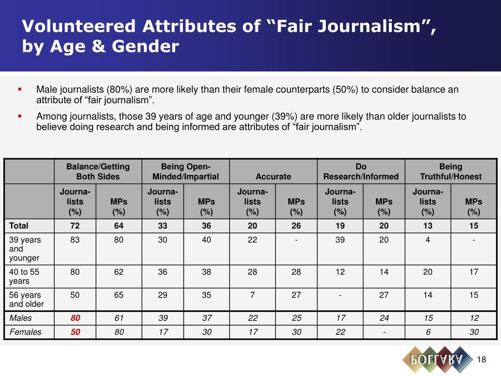 """Volunteered Attributes of """"Fair Journalism"""",       by Age & Gender"""