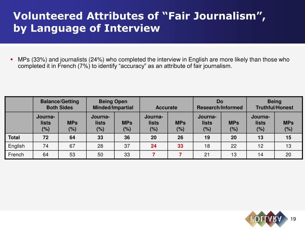 "Volunteered Attributes of ""Fair Journalism"",       by Language of Interview"