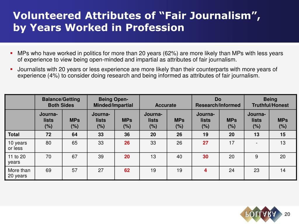 """Volunteered Attributes of """"Fair Journalism"""",       by Years Worked in Profession"""