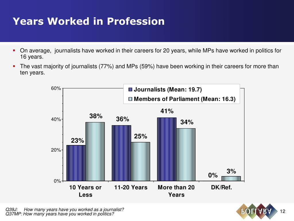 Years Worked in Profession