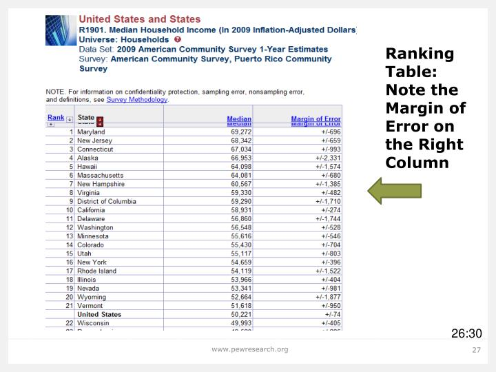 Ranking Table: Note the Margin of Error on the Right Column