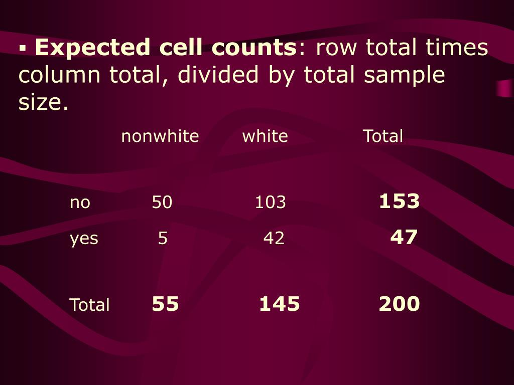 Expected cell counts