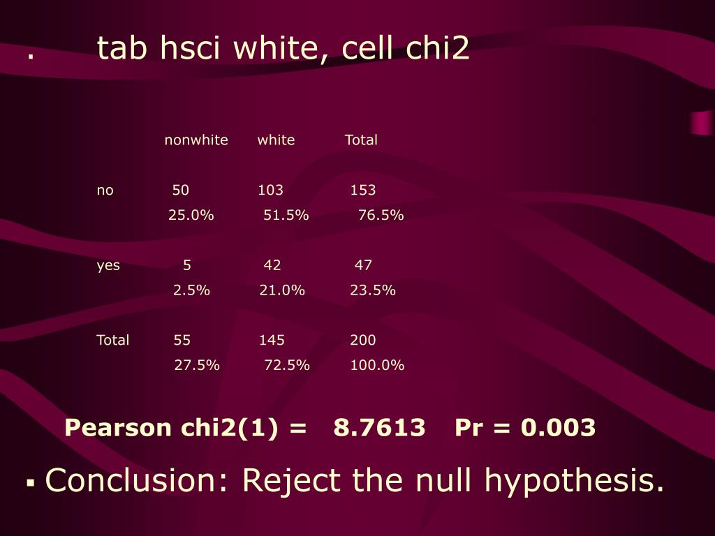 .	tab hsci white, cell chi2