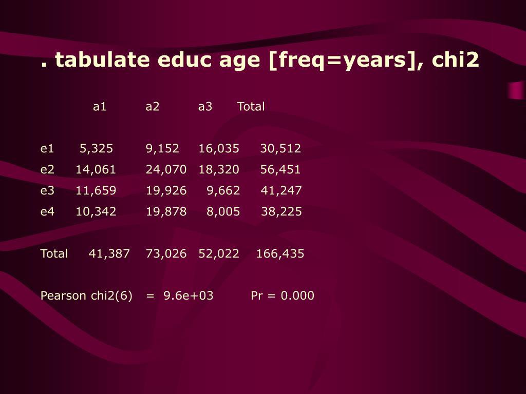 . tabulate educ age [freq=years], chi2
