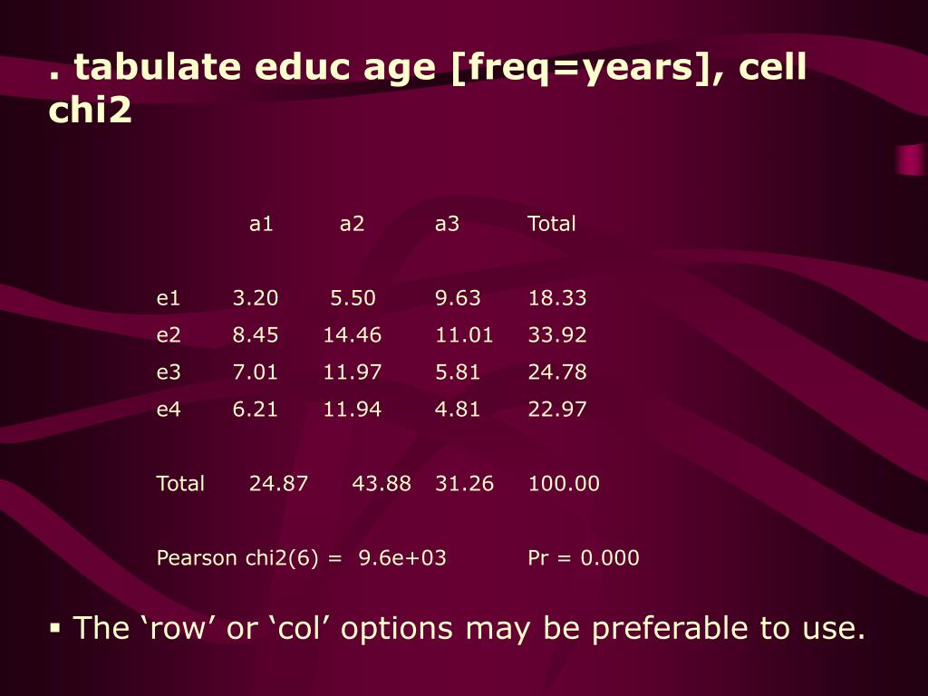 . tabulate educ age [freq=years], cell chi2