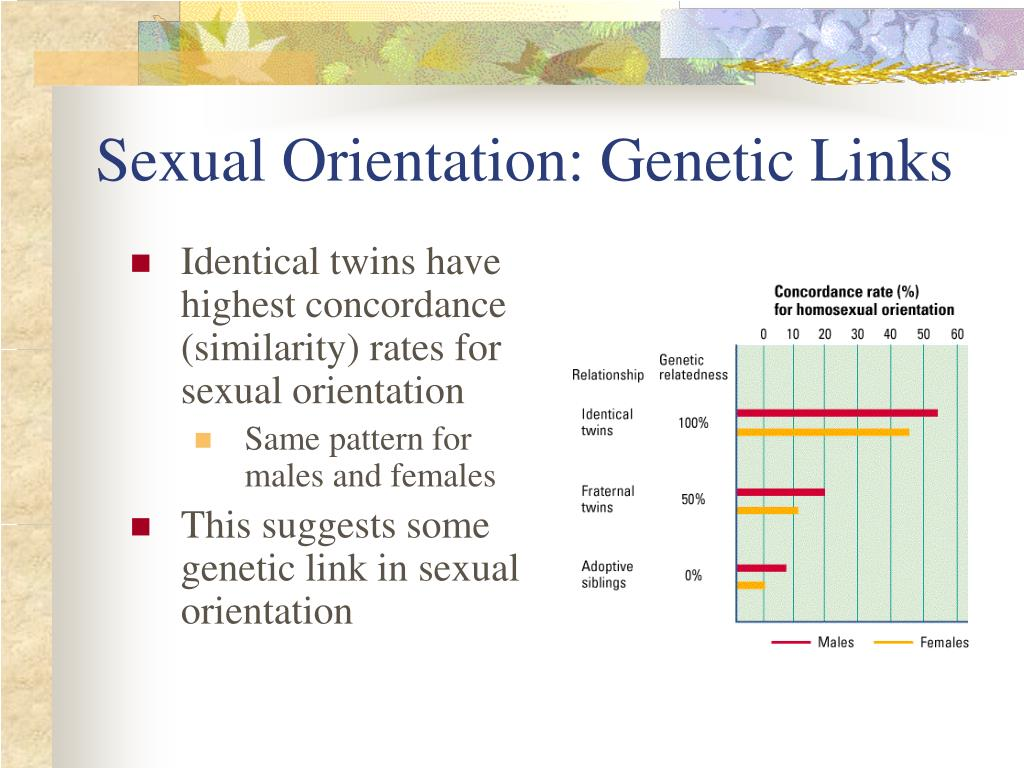 Sexual Orientation: Genetic Links