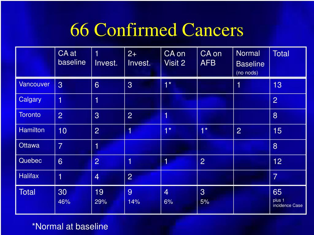 66 Confirmed Cancers