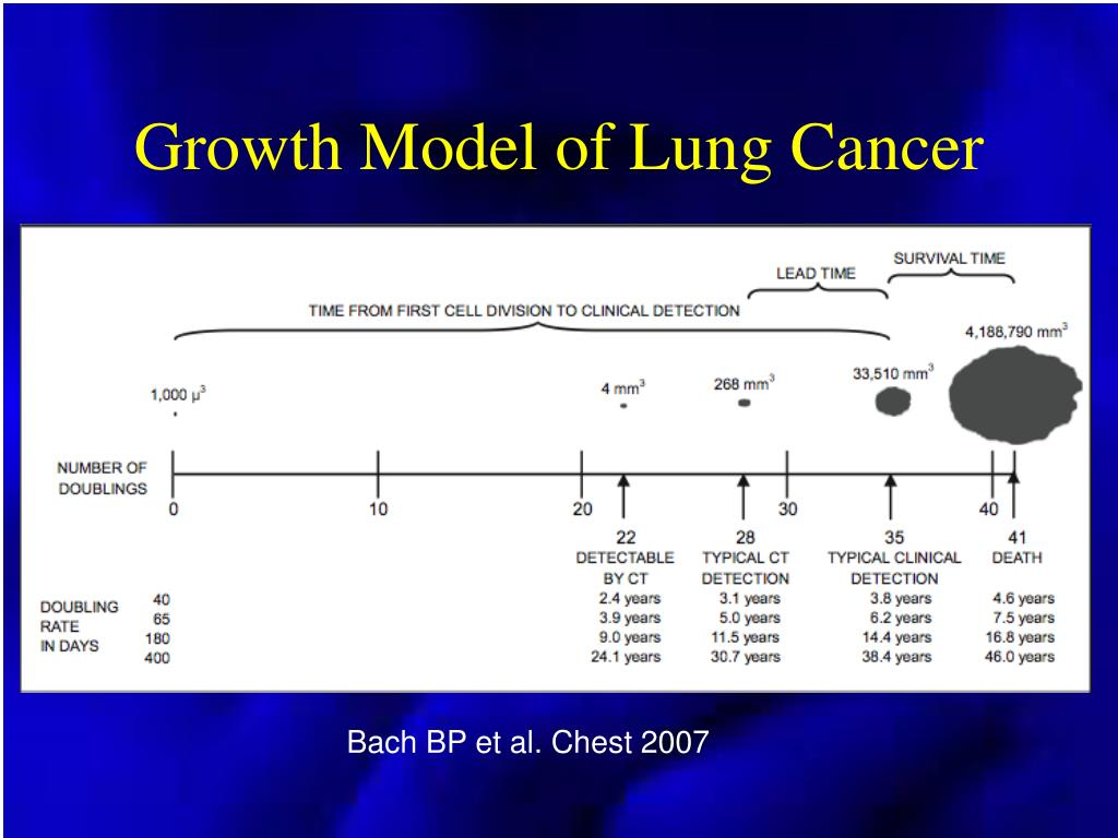 Growth Model of Lung Cancer