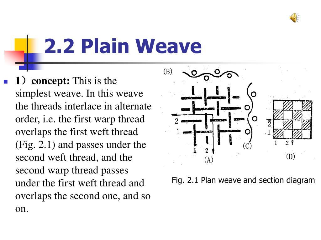 2.2 Plain Weave