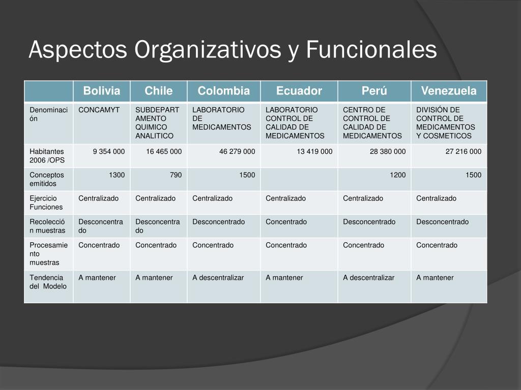 Aspectos Organizativos y Funcionales