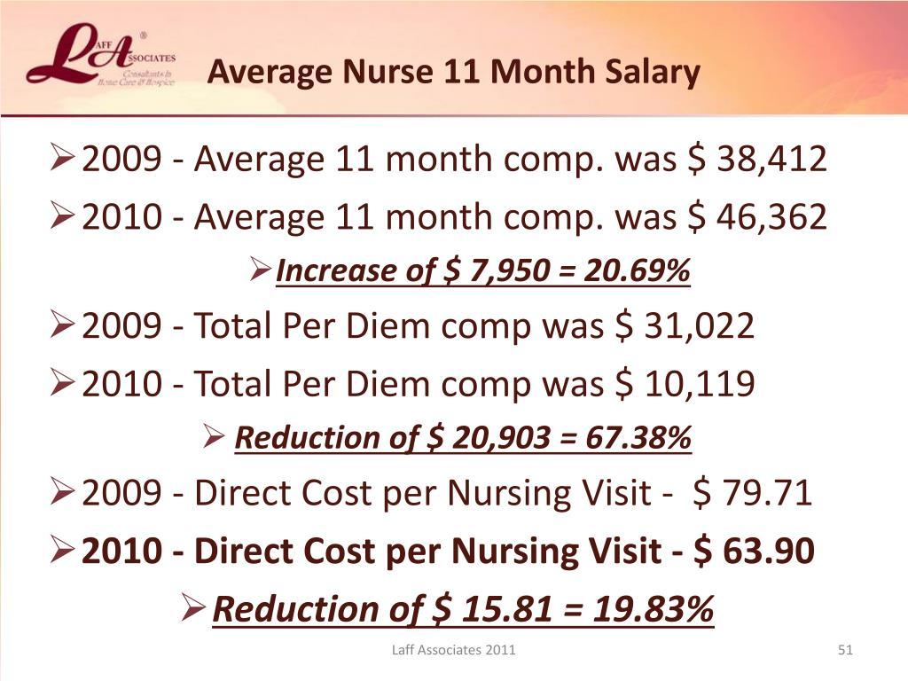 Average Nurse 11 Month Salary