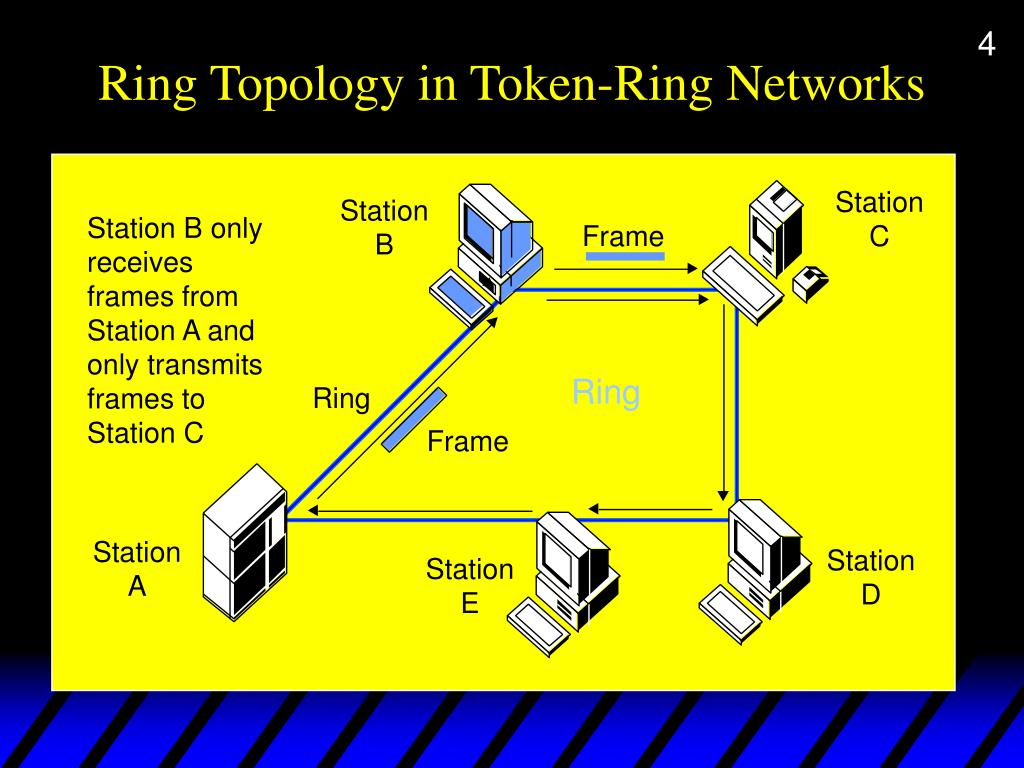 Ring Topology in Token-Ring Networks