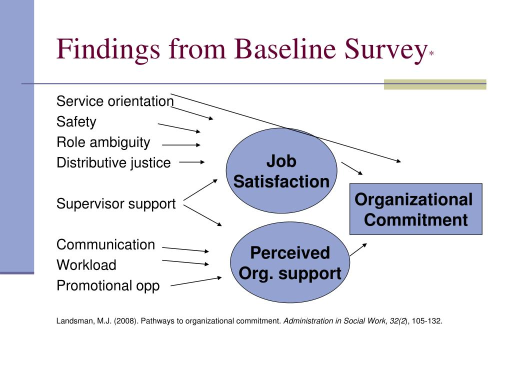 Findings from Baseline Survey