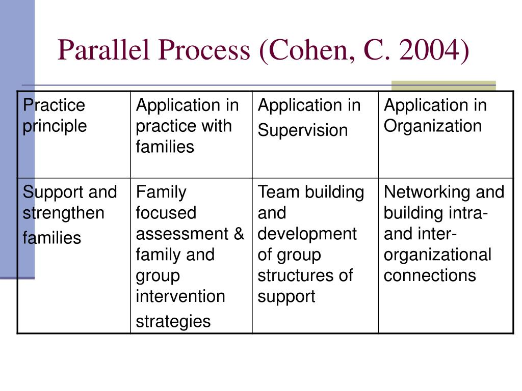 Parallel Process (Cohen, C. 2004)