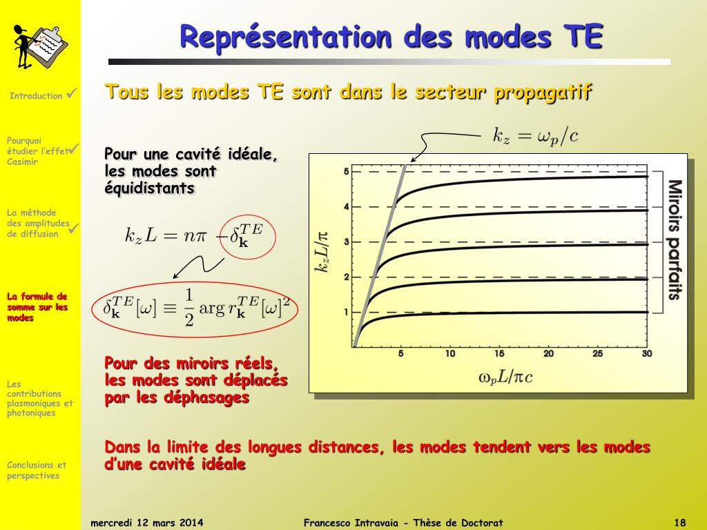 Représentation des modes TE
