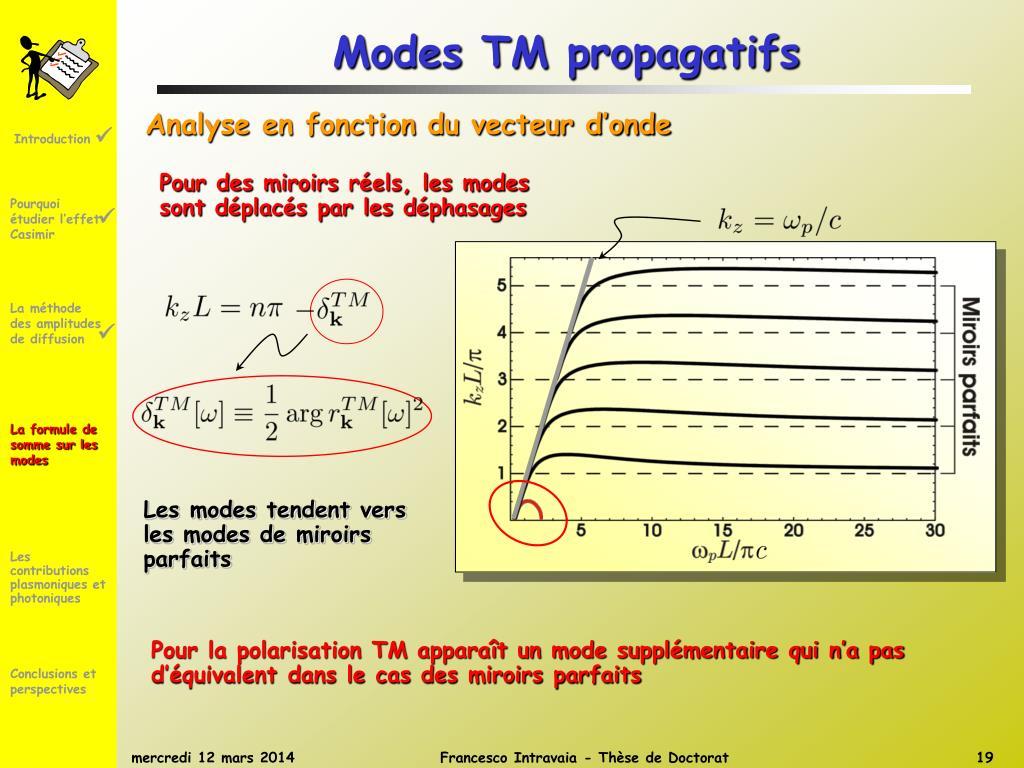 Modes TM propagatifs