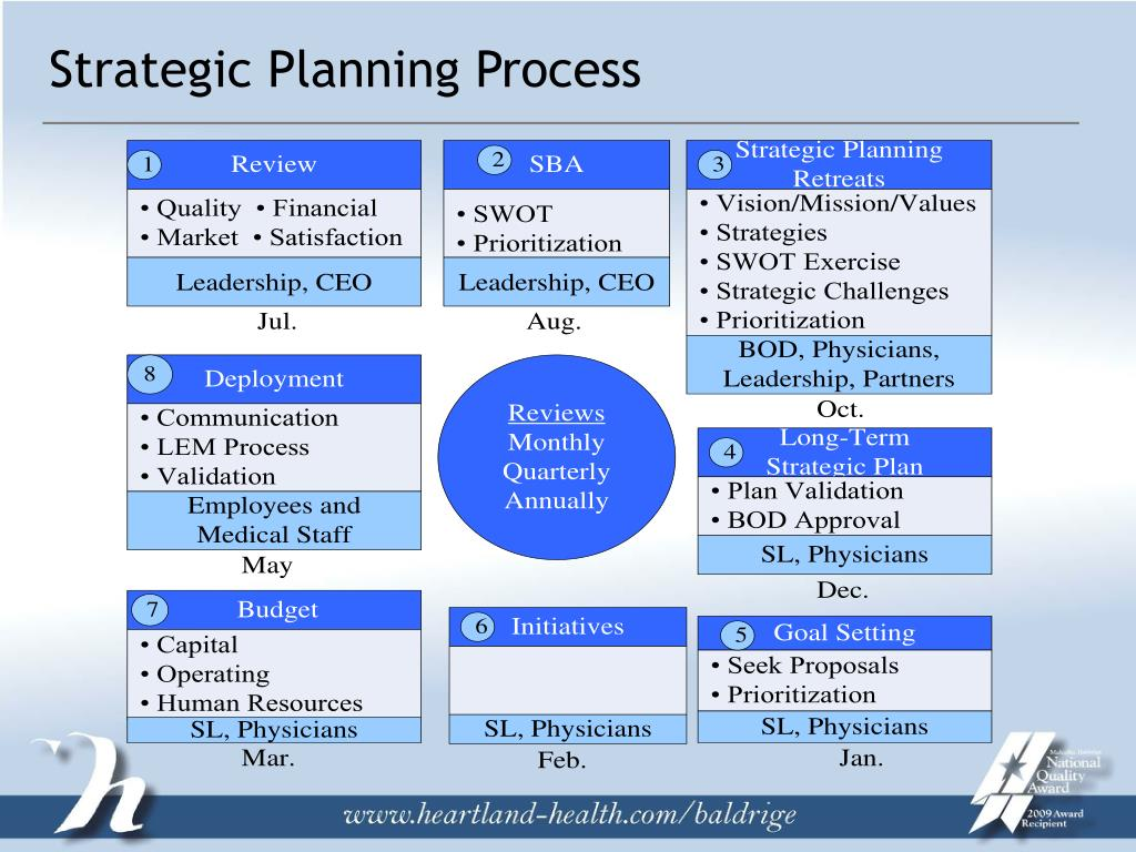 strategic process Business process design for strategic management (self-paced online)  certificate track: technology, operations, and value chain management  location:.