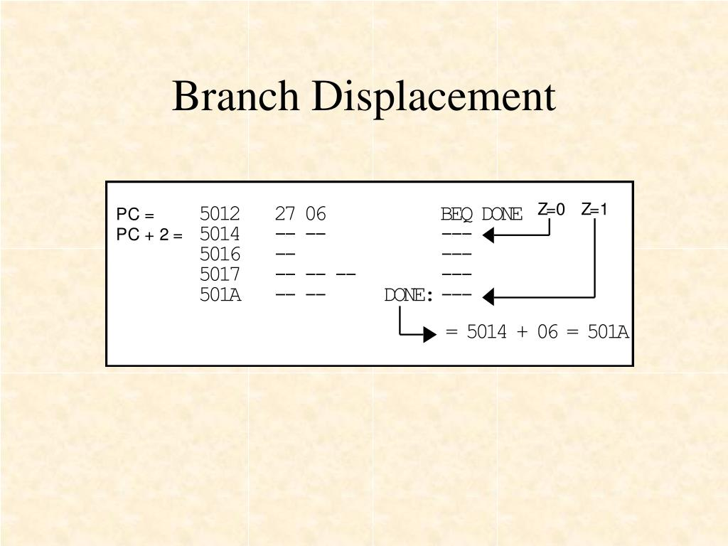 Branch Displacement