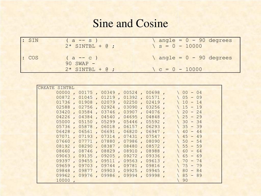 Sine and Cosine