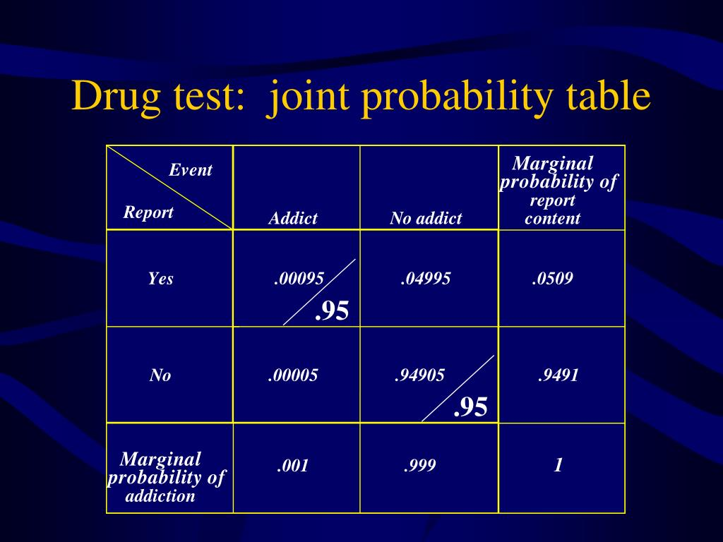 Drug test:  joint probability table