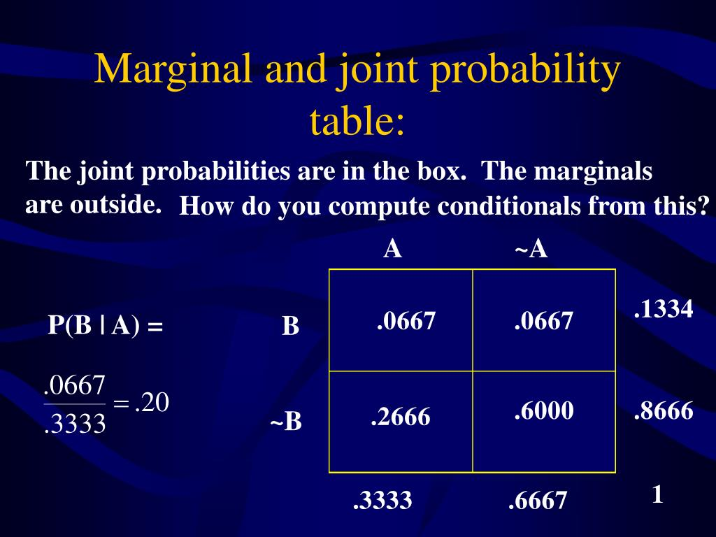 Marginal and joint probability table: