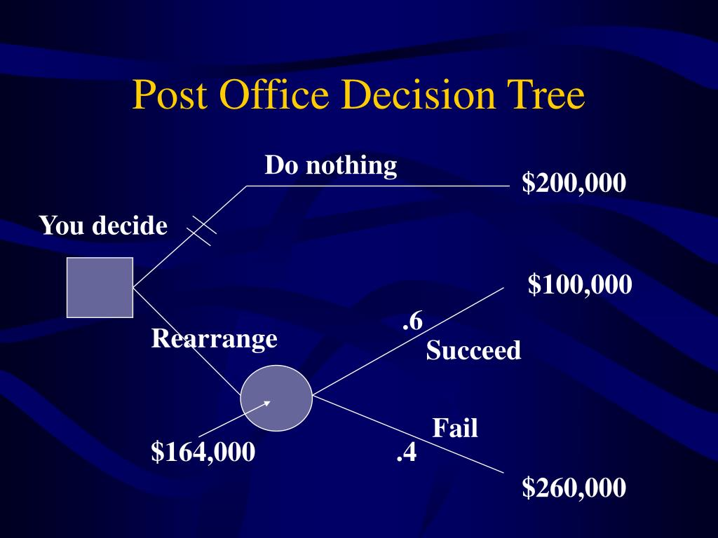 Post Office Decision Tree