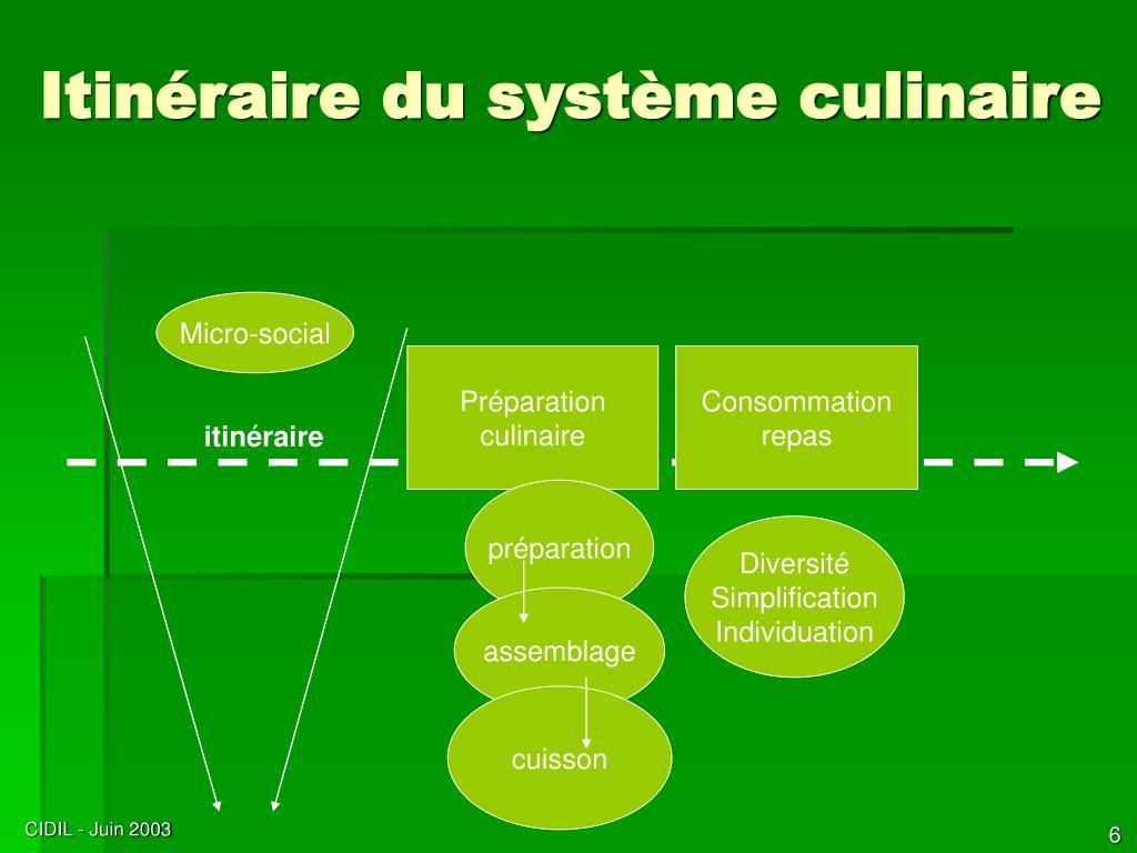 Itinéraire du système culinaire
