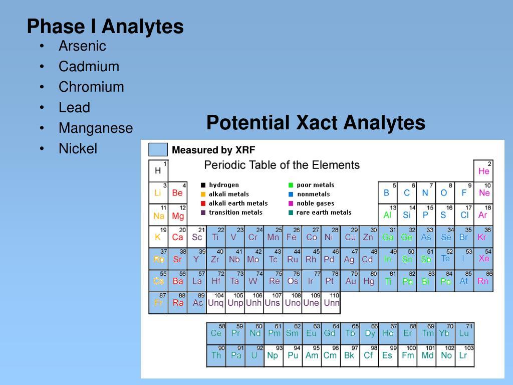 Phase I Analytes
