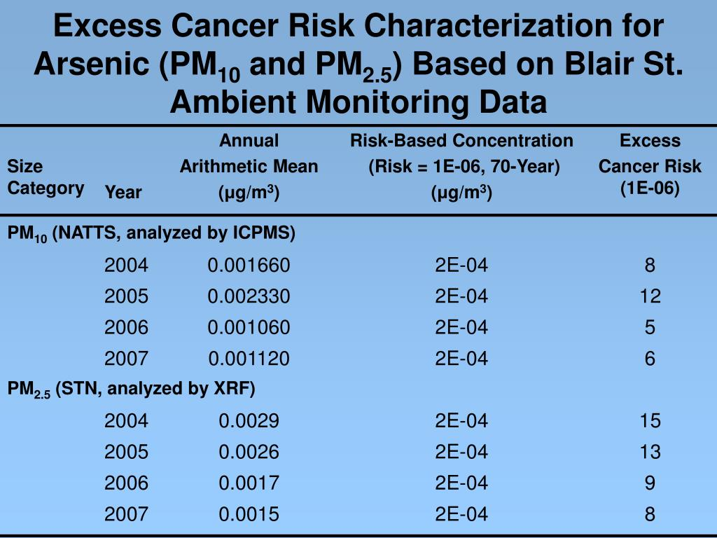 Excess Cancer Risk Characterization for Arsenic (PM