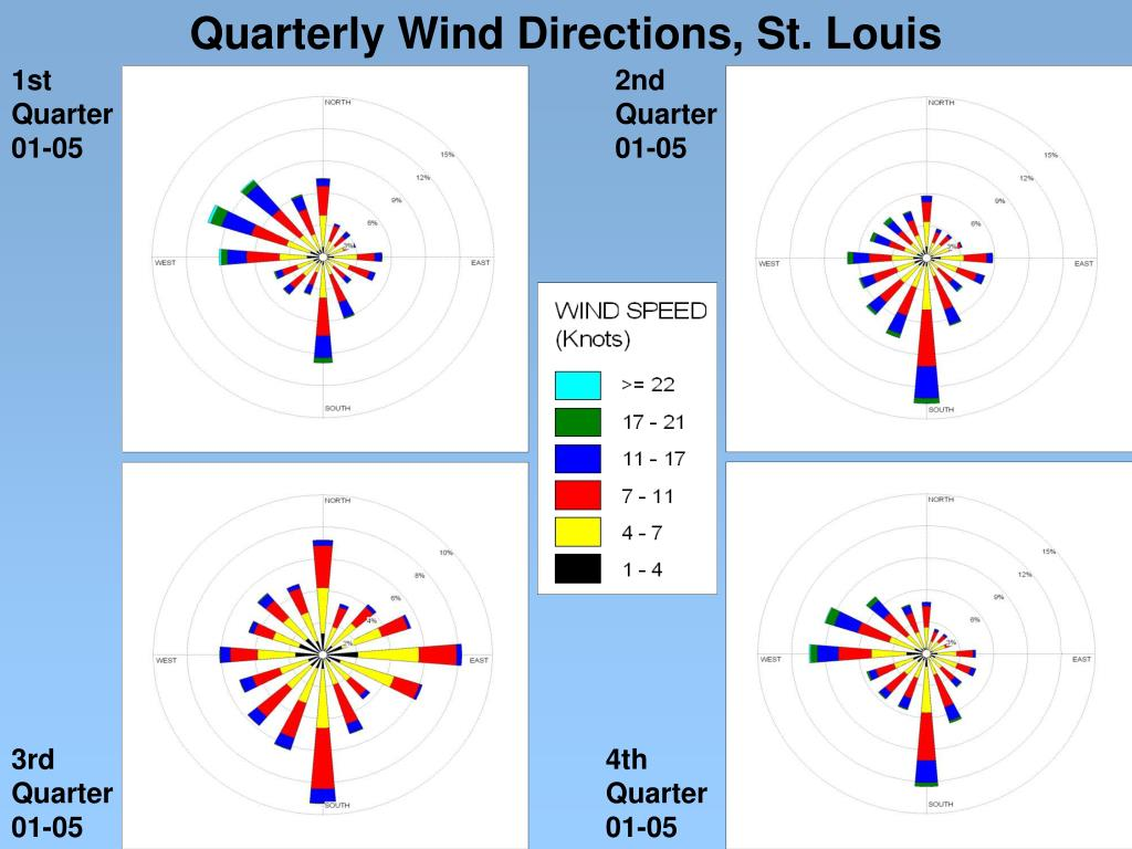 Quarterly Wind Directions, St. Louis